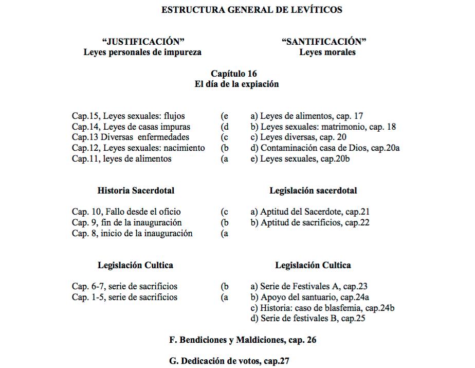 levitico-16-1