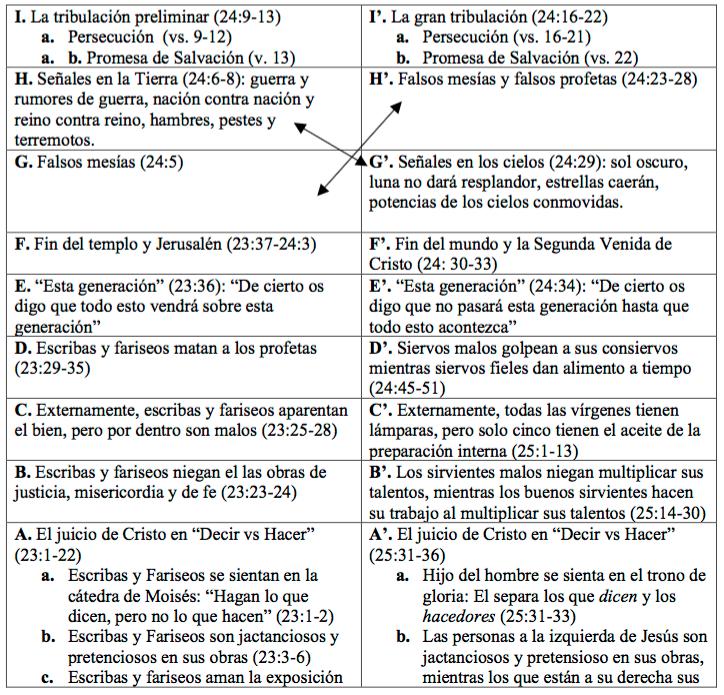 estructura-quiastica-mateo-1