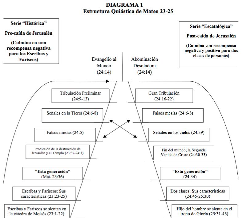 estructura-quiastica-mateo-3