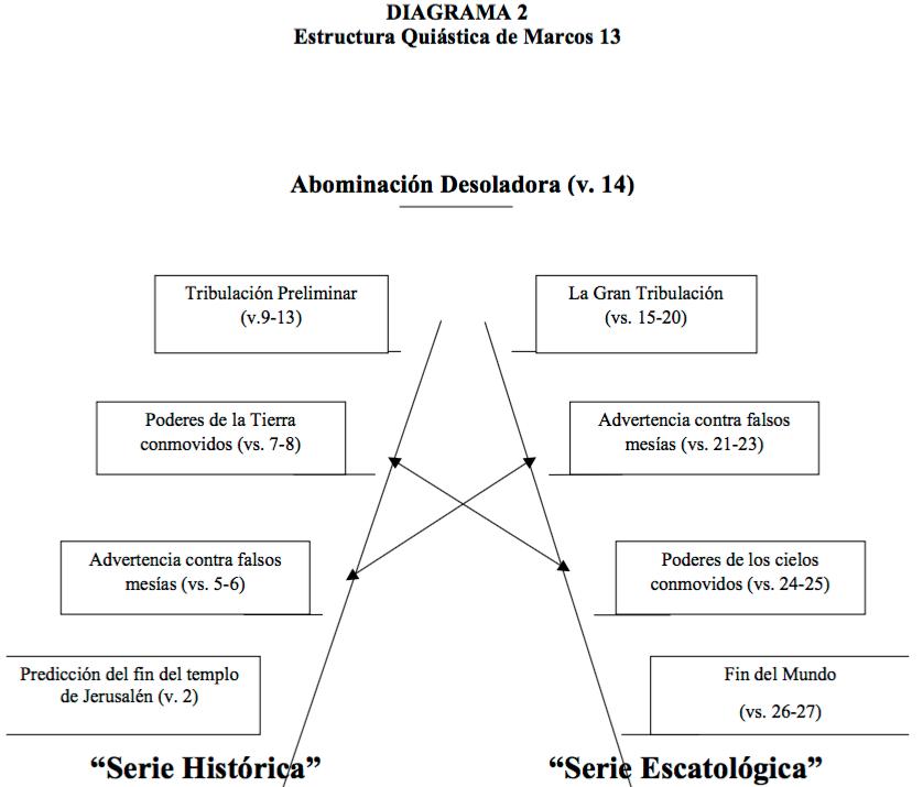 estructura-quiastica-mateo-4