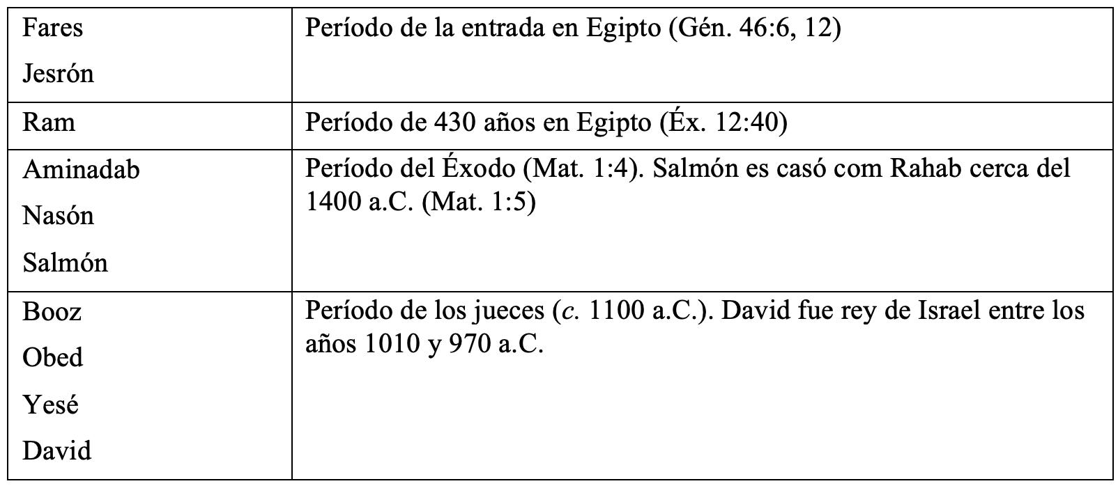 genealogia-y-cronologia-1-1